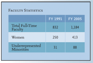 Table showing faculty statistics from 1991 to 2005.  Toatl full time faculty in 1991 was 832 and grew to 1,184 by 2005.  Women faculty in 1991 was 250 and grew to 413 by 2005.  Underrepresented minorities numbered 31 in 1991 and grew to 88 by 2005.