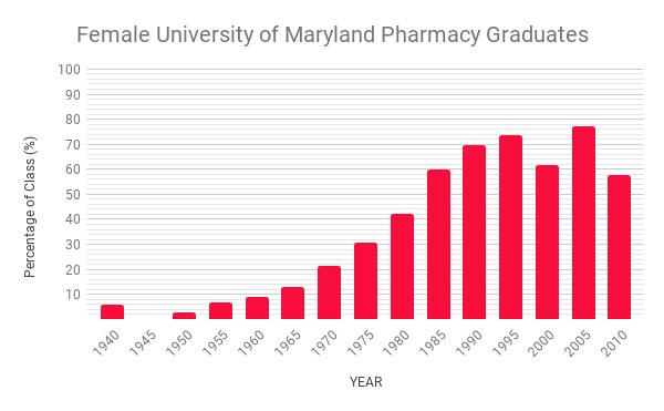 Graph indicating the rise of female pharmacy graduates from 1940 to 2010 at the University of Maryland School of Pharmacy