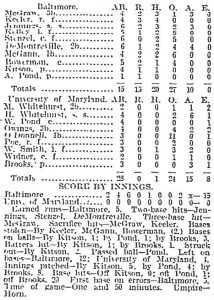 Table of stats for the April 14, 1898 game. The final score was 15 to 0.
