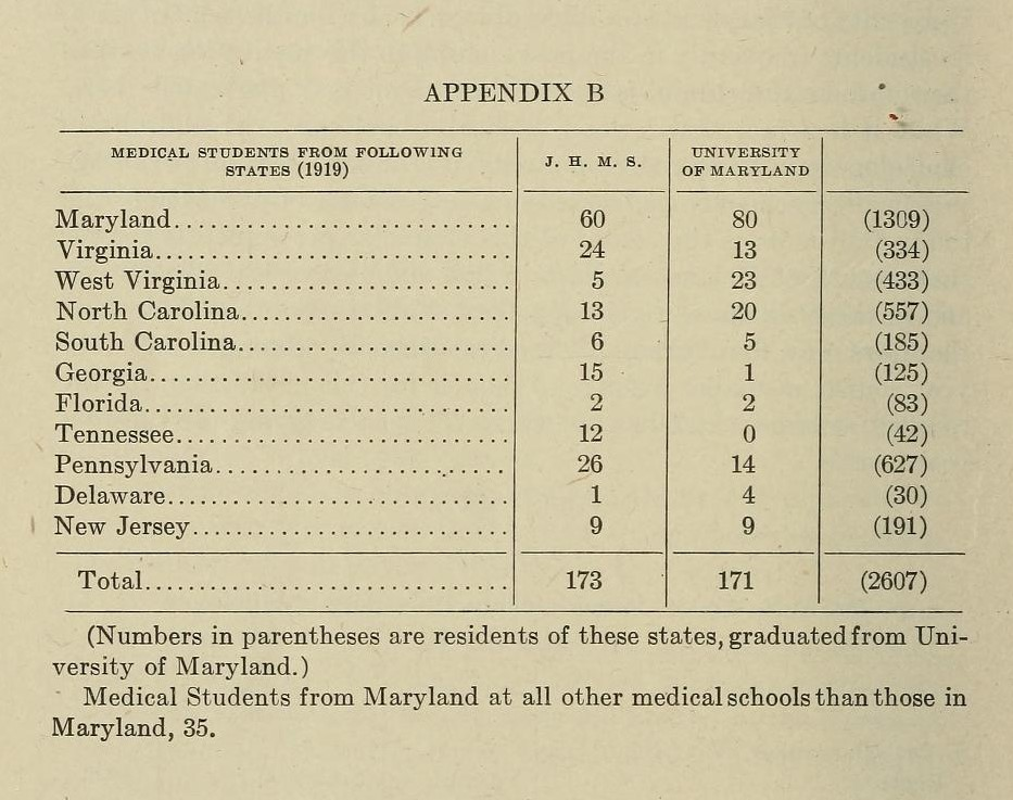 Chart of student attendance from different states.  Comparing with Johns Hopkins University